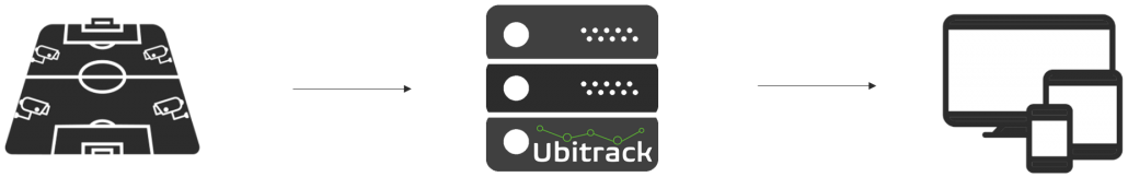 A schematic describing Ubitrack`s system