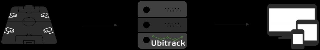 A schematic describing Ubitrack`s system